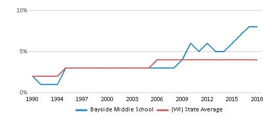 This chart display the percentage of Asian students in Bayside Middle School and the percentage of Asian public school students in Wisconsin by year, with the latest 2017-18 school year data.
