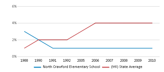 This chart display the percentage of Asian students in North Crawford Elementary School and the percentage of Asian public school students in Wisconsin by year, with the latest 2009-10 school year data.