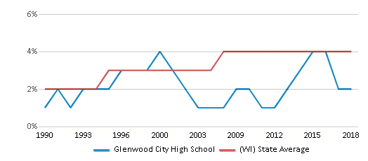 This chart display the percentage of Asian students in Glenwood City High School and the percentage of Asian public school students in Wisconsin by year, with the latest 2017-18 school year data.