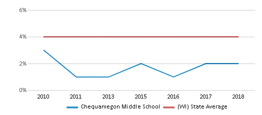 This chart display the percentage of Asian students in Chequamegon Middle School and the percentage of Asian public school students in Wisconsin by year, with the latest 2017-18 school year data.