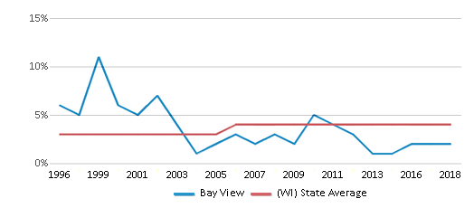 This chart display the percentage of Asian students in Bay View and the percentage of Asian public school students in Wisconsin by year, with the latest 2017-18 school year data.
