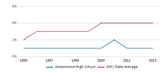 This chart display the percentage of Asian students in Greenwood High School and the percentage of Asian public school students in Wisconsin by year, with the latest 2012-13 school year data.