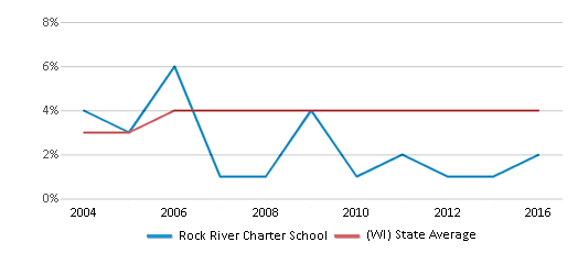 This chart display the percentage of Asian students in Rock River Charter School and the percentage of Asian public school students in Wisconsin by year, with the latest 2015-16 school year data.