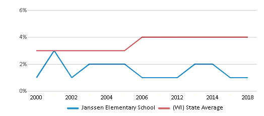 This chart display the percentage of Asian students in Janssen Elementary School and the percentage of Asian public school students in Wisconsin by year, with the latest 2017-18 school year data.