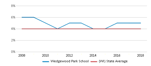 This chart display the percentage of Asian students in Wedgewood Park School and the percentage of Asian public school students in Wisconsin by year, with the latest 2017-18 school year data.