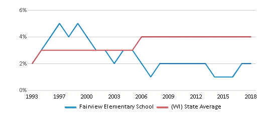 This chart display the percentage of Asian students in Fairview Elementary School and the percentage of Asian public school students in Wisconsin by year, with the latest 2017-18 school year data.