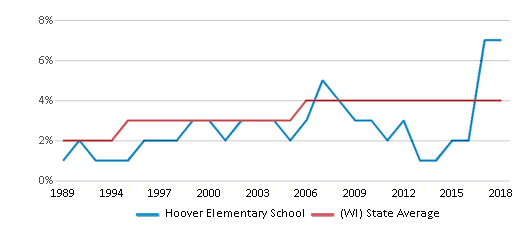 This chart display the percentage of Asian students in Hoover Elementary School and the percentage of Asian public school students in Wisconsin by year, with the latest 2017-18 school year data.