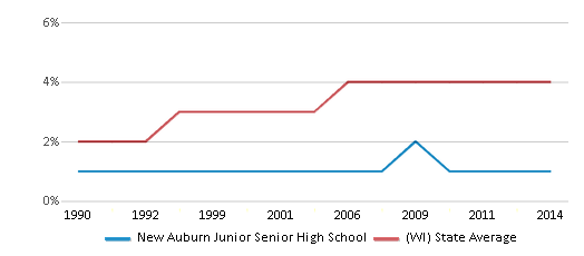 This chart display the percentage of Asian students in New Auburn Junior Senior High School and the percentage of Asian public school students in Wisconsin by year, with the latest 2013-14 school year data.