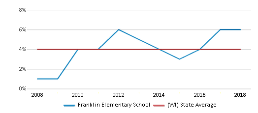 This chart display the percentage of Asian students in Franklin Elementary School and the percentage of Asian public school students in Wisconsin by year, with the latest 2017-18 school year data.