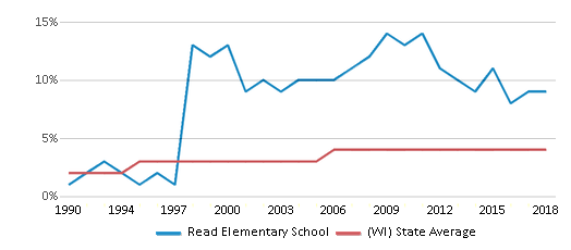 This chart display the percentage of Asian students in Read Elementary School and the percentage of Asian public school students in Wisconsin by year, with the latest 2017-18 school year data.