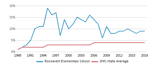 This chart display the percentage of Asian students in Roosevelt Elementary School and the percentage of Asian public school students in Wisconsin by year, with the latest 2017-18 school year data.