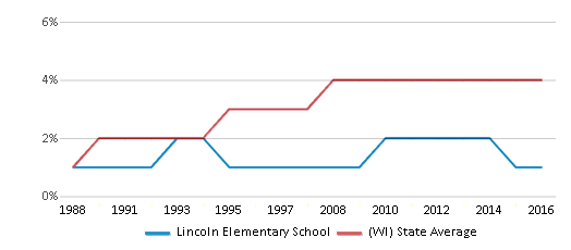 This chart display the percentage of Asian students in Lincoln Elementary School and the percentage of Asian public school students in Wisconsin by year, with the latest 2015-16 school year data.