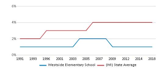This chart display the percentage of Asian students in Westside Elementary School and the percentage of Asian public school students in Wisconsin by year, with the latest 2017-18 school year data.