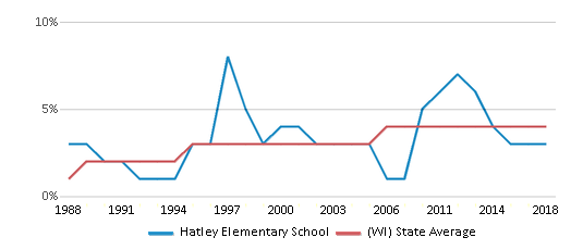 This chart display the percentage of Asian students in Hatley Elementary School and the percentage of Asian public school students in Wisconsin by year, with the latest 2017-18 school year data.