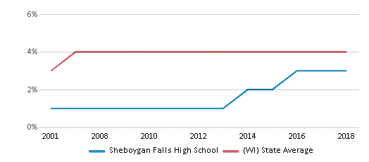 This chart display the percentage of Asian students in Sheboygan Falls High School and the percentage of Asian public school students in Wisconsin by year, with the latest 2017-18 school year data.
