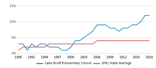 This chart display the percentage of Asian students in Lake Bluff Elementary School and the percentage of Asian public school students in Wisconsin by year, with the latest 2017-18 school year data.