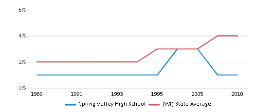 This chart display the percentage of Asian students in Spring Valley High School and the percentage of Asian public school students in Wisconsin by year, with the latest 2009-10 school year data.
