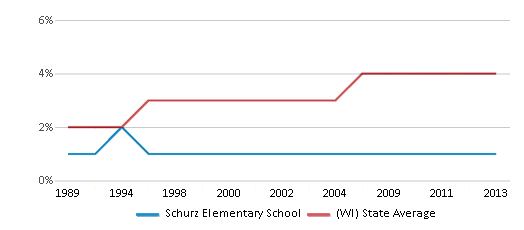 This chart display the percentage of Asian students in Schurz Elementary School and the percentage of Asian public school students in Wisconsin by year, with the latest 2012-13 school year data.