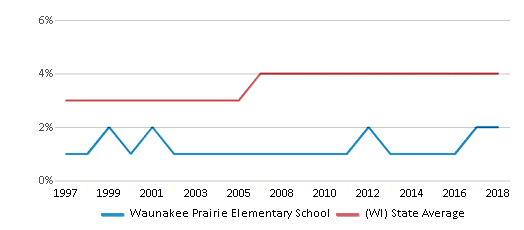 This chart display the percentage of Asian students in Waunakee Prairie Elementary School and the percentage of Asian public school students in Wisconsin by year, with the latest 2017-18 school year data.
