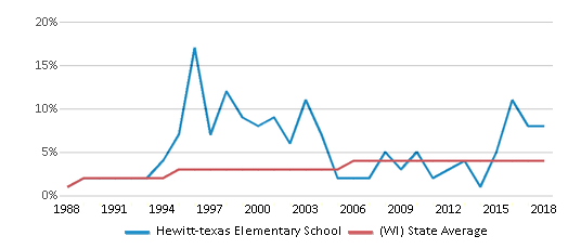 This chart display the percentage of Asian students in Hewitt-texas Elementary School and the percentage of Asian public school students in Wisconsin by year, with the latest 2017-18 school year data.