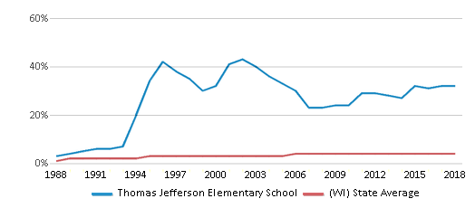 This chart display the percentage of Asian students in Thomas Jefferson Elementary School and the percentage of Asian public school students in Wisconsin by year, with the latest 2017-18 school year data.