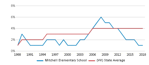This chart display the percentage of Asian students in Mitchell Elementary School and the percentage of Asian public school students in Wisconsin by year, with the latest 2017-18 school year data.