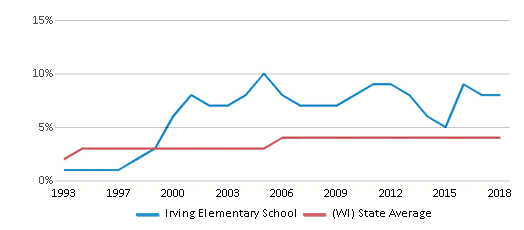 This chart display the percentage of Asian students in Irving Elementary School and the percentage of Asian public school students in Wisconsin by year, with the latest 2017-18 school year data.