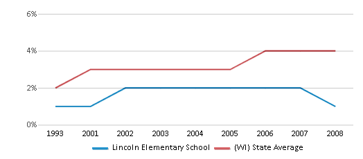 This chart display the percentage of Asian students in Lincoln Elementary School and the percentage of Asian public school students in Wisconsin by year, with the latest 2007-08 school year data.