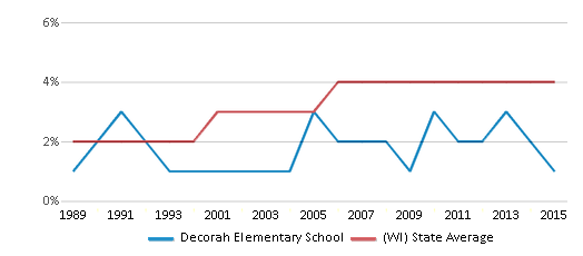 This chart display the percentage of Asian students in Decorah Elementary School and the percentage of Asian public school students in Wisconsin by year, with the latest 2014-15 school year data.