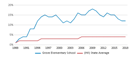 This chart display the percentage of Asian students in Grove Elementary School and the percentage of Asian public school students in Wisconsin by year, with the latest 2017-18 school year data.