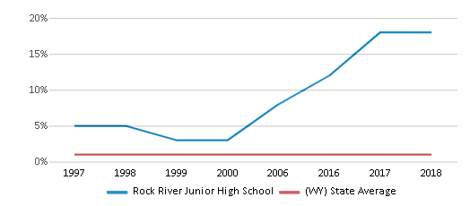 This chart display the percentage of Asian students in Rock River Junior High School and the percentage of Asian public school students in Wyoming by year, with the latest 2017-18 school year data.