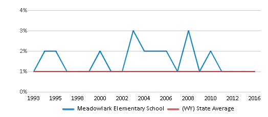 This chart display the percentage of Asian students in Meadowlark Elementary School and the percentage of Asian public school students in Wyoming by year, with the latest 2015-16 school year data.