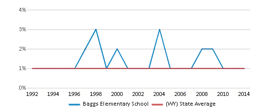 This chart display the percentage of Asian students in Baggs Elementary School and the percentage of Asian public school students in Wyoming by year, with the latest 2013-14 school year data.