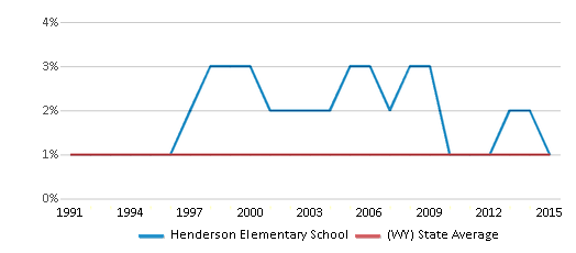 This chart display the percentage of Asian students in Henderson Elementary School and the percentage of Asian public school students in Wyoming by year, with the latest 2014-15 school year data.