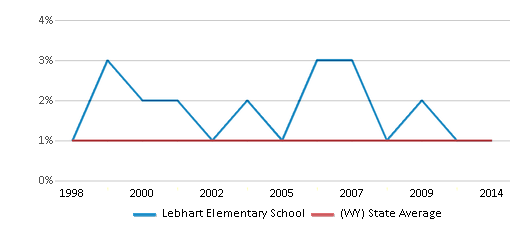 This chart display the percentage of Asian students in Lebhart Elementary School and the percentage of Asian public school students in Wyoming by year, with the latest 2013-14 school year data.