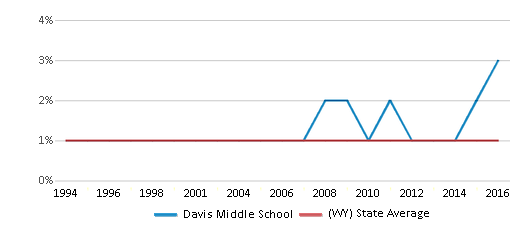 This chart display the percentage of Asian students in Davis Middle School and the percentage of Asian public school students in Wyoming by year, with the latest 2015-16 school year data.