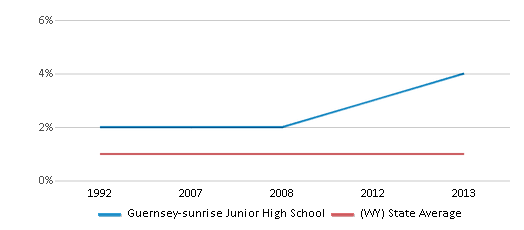 This chart display the percentage of Asian students in Guernsey-sunrise Junior High School and the percentage of Asian public school students in Wyoming by year, with the latest 2012-13 school year data.