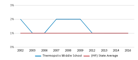 This chart display the percentage of Asian students in Thermopolis Middle School and the percentage of Asian public school students in Wyoming by year, with the latest 2015-16 school year data.