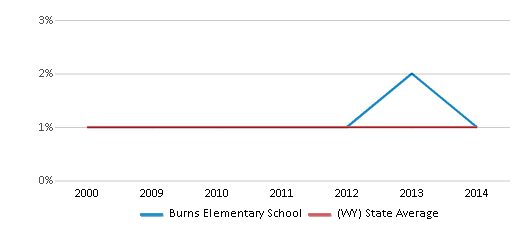 This chart display the percentage of Asian students in Burns Elementary School and the percentage of Asian public school students in Wyoming by year, with the latest 2013-14 school year data.