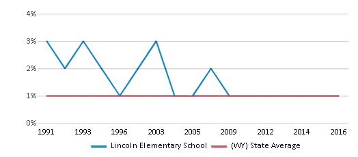 This chart display the percentage of Asian students in Lincoln Elementary School and the percentage of Asian public school students in Wyoming by year, with the latest 2015-16 school year data.