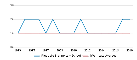 This chart display the percentage of Asian students in Pinedale Elementary School and the percentage of Asian public school students in Wyoming by year, with the latest 2017-18 school year data.