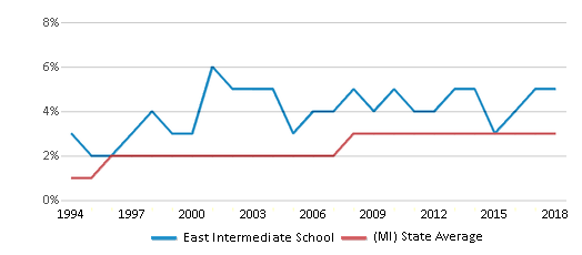 This chart display the percentage of Asian students in East Intermediate School and the percentage of Asian public school students in Michigan by year, with the latest 2017-18 school year data.