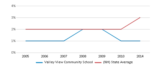 This chart display the percentage of Asian students in Valley View Community School and the percentage of Asian public school students in New Hampshire by year, with the latest 2013-14 school year data.