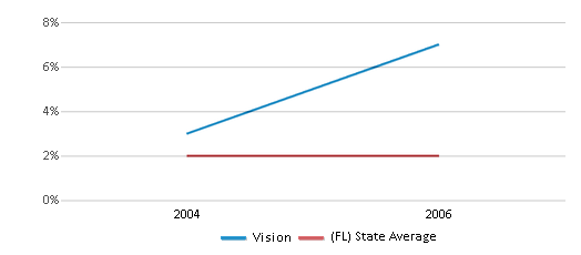 This chart display the percentage of Asian students in Vision and the percentage of Asian public school students in Florida by year, with the latest 2005-06 school year data.