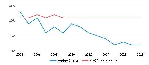 This chart display the percentage of Asian students in Audeo Charter and the percentage of Asian public school students in California by year, with the latest 2017-18 school year data.