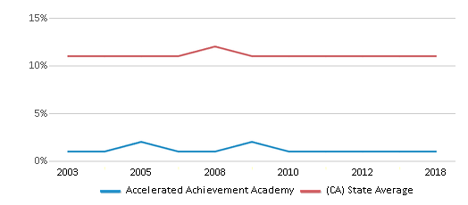 This chart display the percentage of Asian students in Accelerated Achievement Academy and the percentage of Asian public school students in California by year, with the latest 2017-18 school year data.