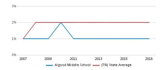 This chart display the percentage of Asian students in Algood Middle School and the percentage of Asian public school students in Tennessee by year, with the latest 2017-18 school year data.