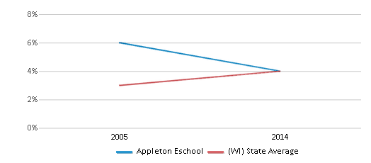 This chart display the percentage of Asian students in Appleton Eschool and the percentage of Asian public school students in Wisconsin by year, with the latest 2013-14 school year data.