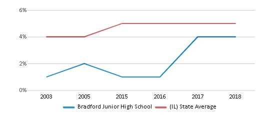 This chart display the percentage of Asian students in Bradford Junior High School and the percentage of Asian public school students in Illinois by year, with the latest 2017-18 school year data.