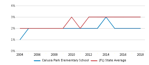 This chart display the percentage of Asian students in Calusa Park Elementary School and the percentage of Asian public school students in Florida by year, with the latest 2017-18 school year data.